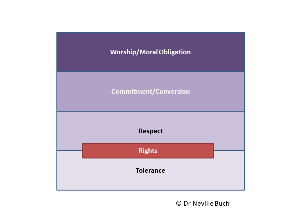 Affective Levels From Tolerance To Moral Obligation