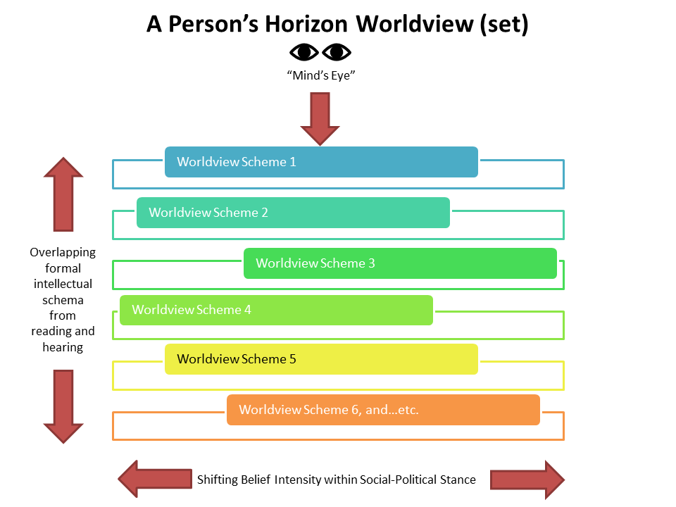 Mind's Eye Of A Personal Horizon Worldview