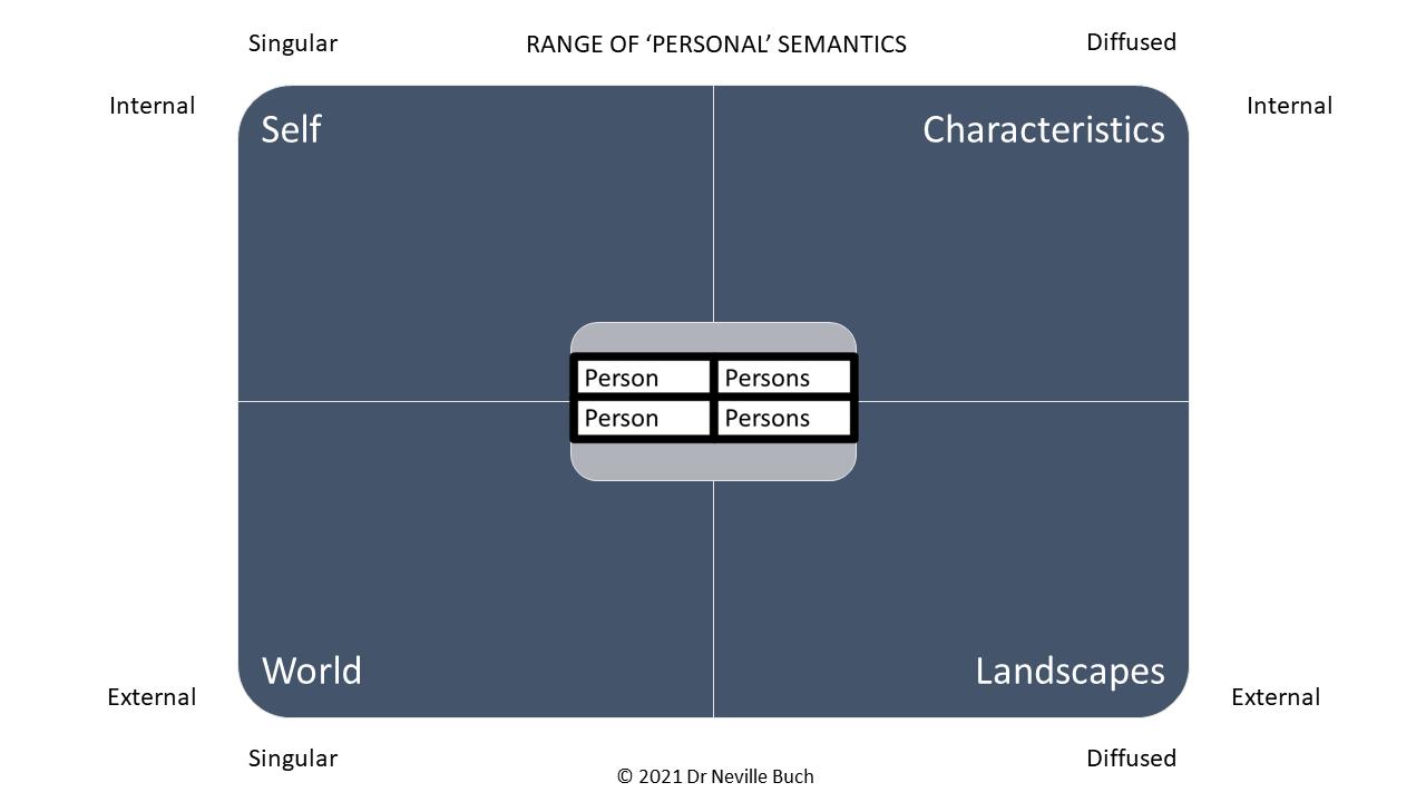 Range Of Personal Semantics